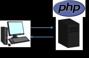 PHPの動作